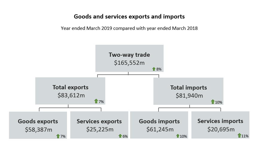 Goods and services trade by country: Year ended March 2019 | Stats NZ