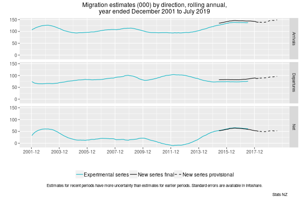 Graph showing Migration estimates (000) by direction, rolling annual, year ended December 2001 to July 2019. Text alternative available below graph.