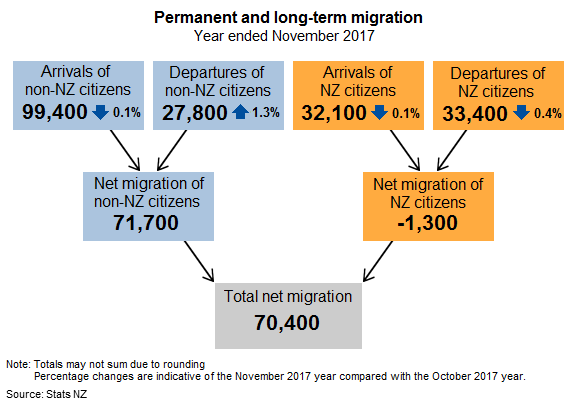 Chart, Permanent and long-term migration, year ended November 2017