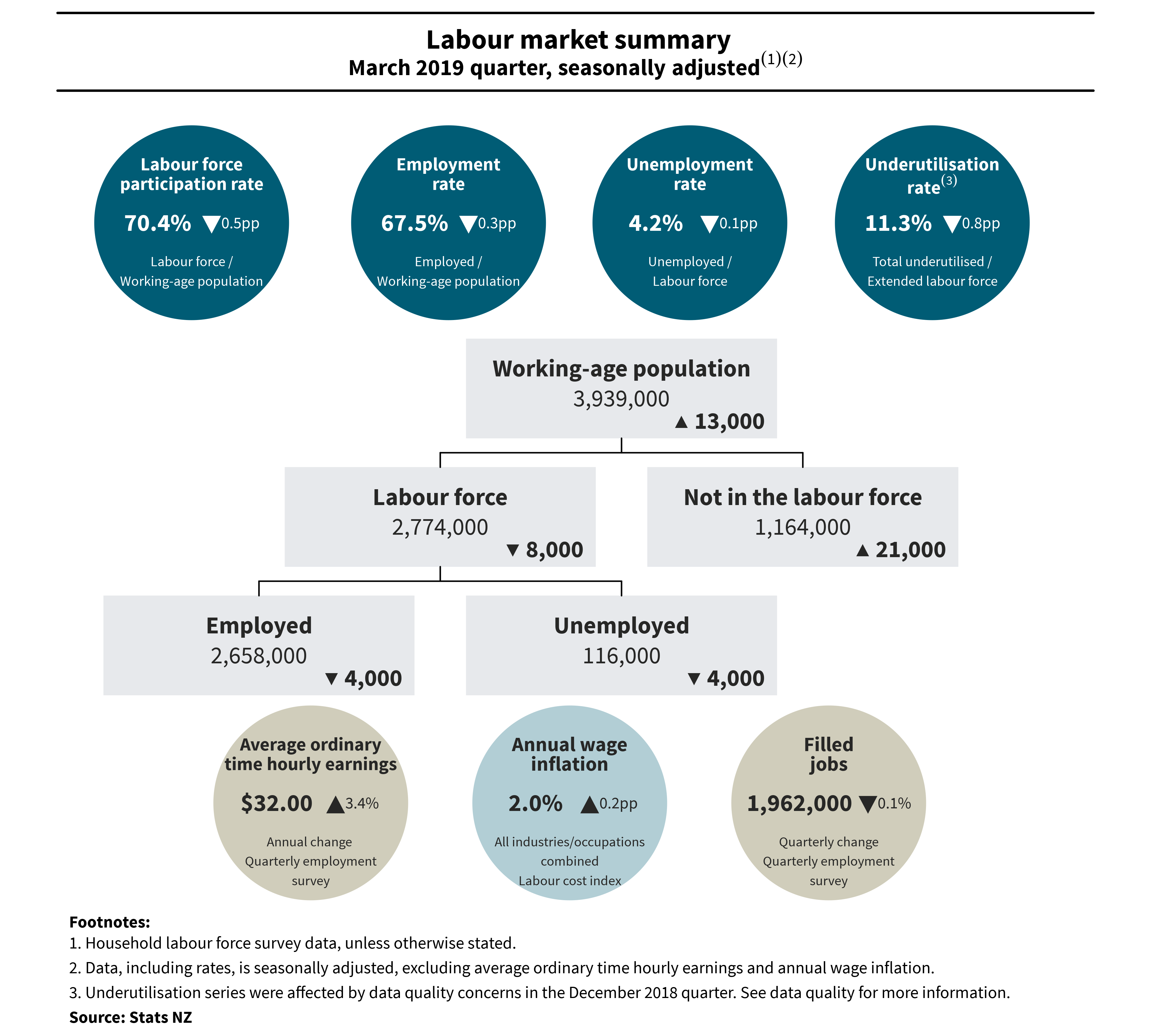 Diagram shows labour market summary, March 2019 quarter, seasonally adjusted