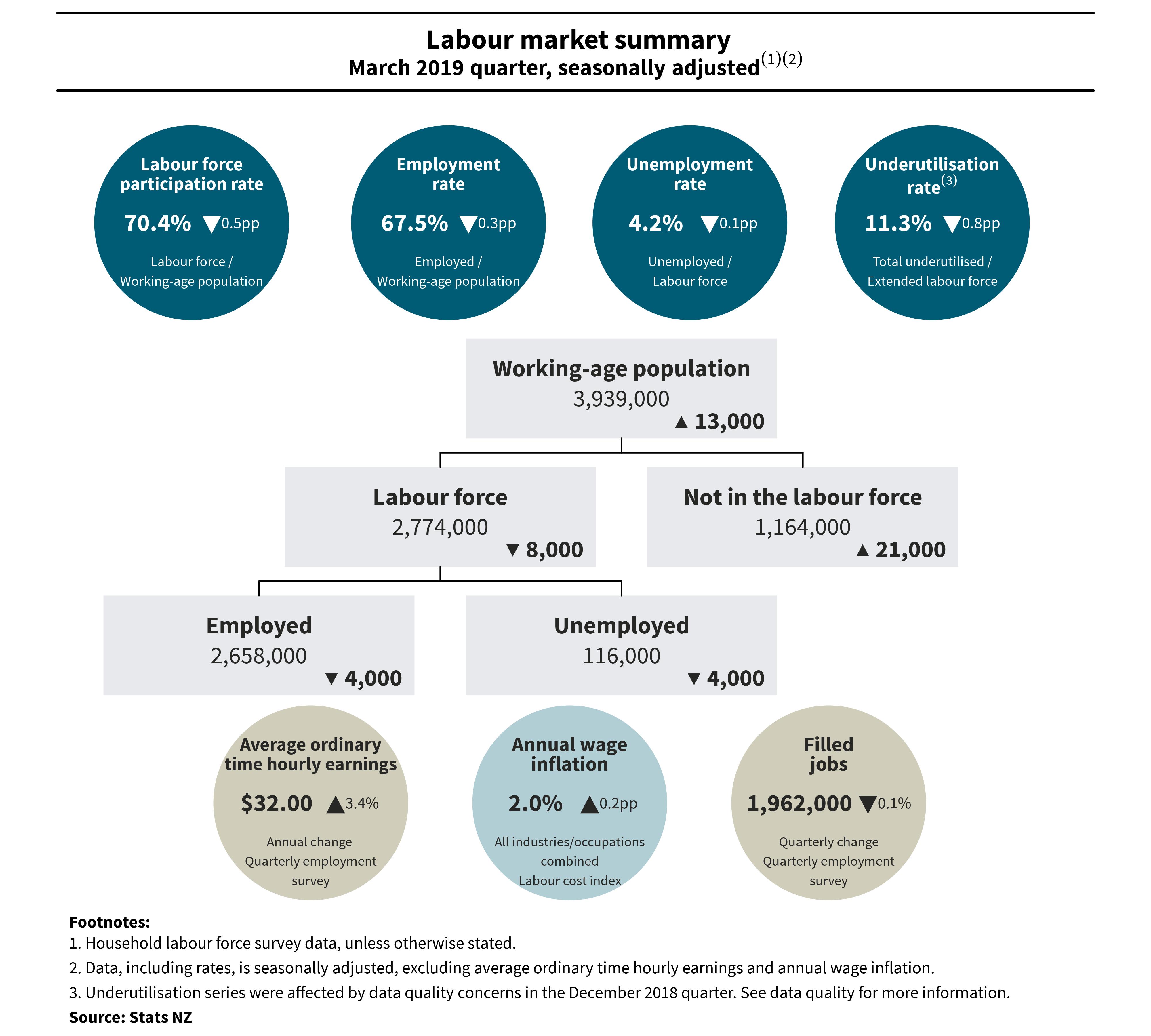 Diagram shows labour market summary, March 2019 quarter, seasonally adjusted