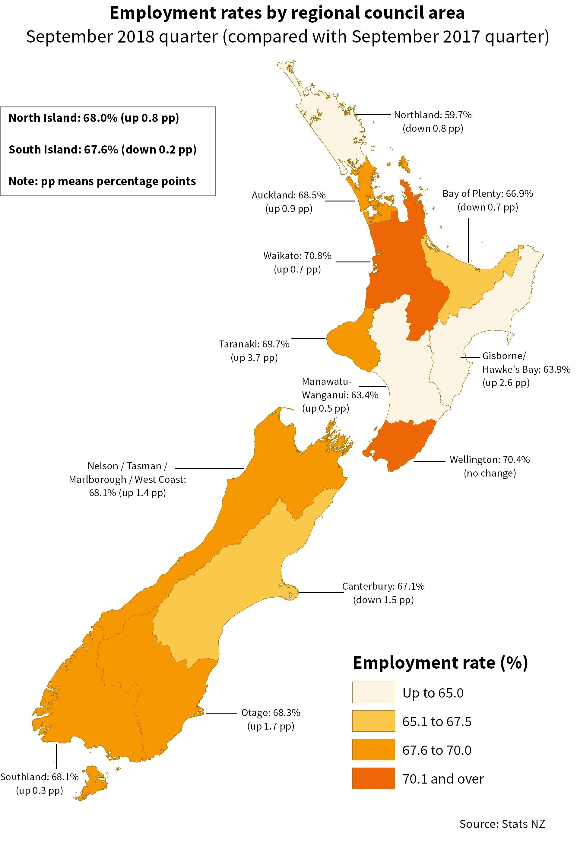 Labour Market Statistics September 2018 Quarter Stats Nz