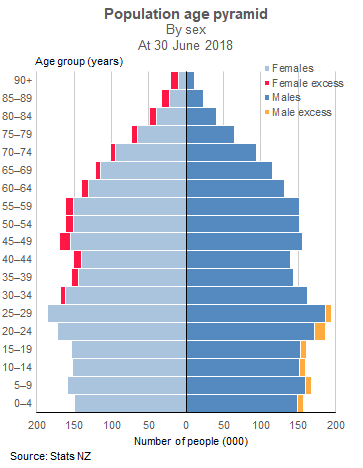 More women are over 30, and more men are under 30 | Stats NZ