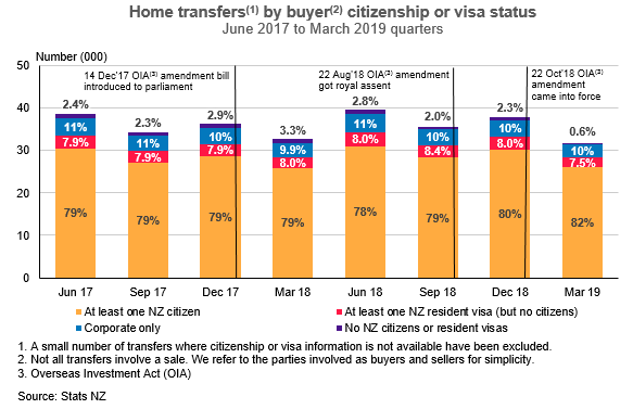 residential property investment nz immigration