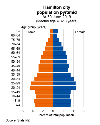 Graph showing Hamilton city population pyramind, at 30 June 2019 (medium age 32.3 years). Text alternative available below graph.