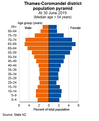 Graph showing Thames-Coromandel district population pyramid, At June 2019 (Median age = 54 years). Text alternative available below graph.