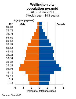 Graph showing Wellington city population pyramid, at 30 June 2019 (median age = 34.1 years). Text alternative available below graph.